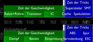 Zeitachse der Prozessor- und Autoentwicklung: Früher echte Geschwindigkeit, heute eher (Komfort-)Trickserei