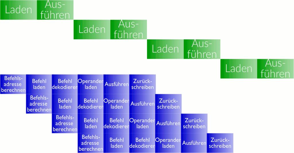 Pipelining: Quasi-Parallelausführung im Prozessor