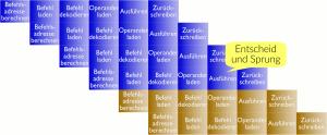 CPU: Spekulative Ausführung nach einer Entscheidung